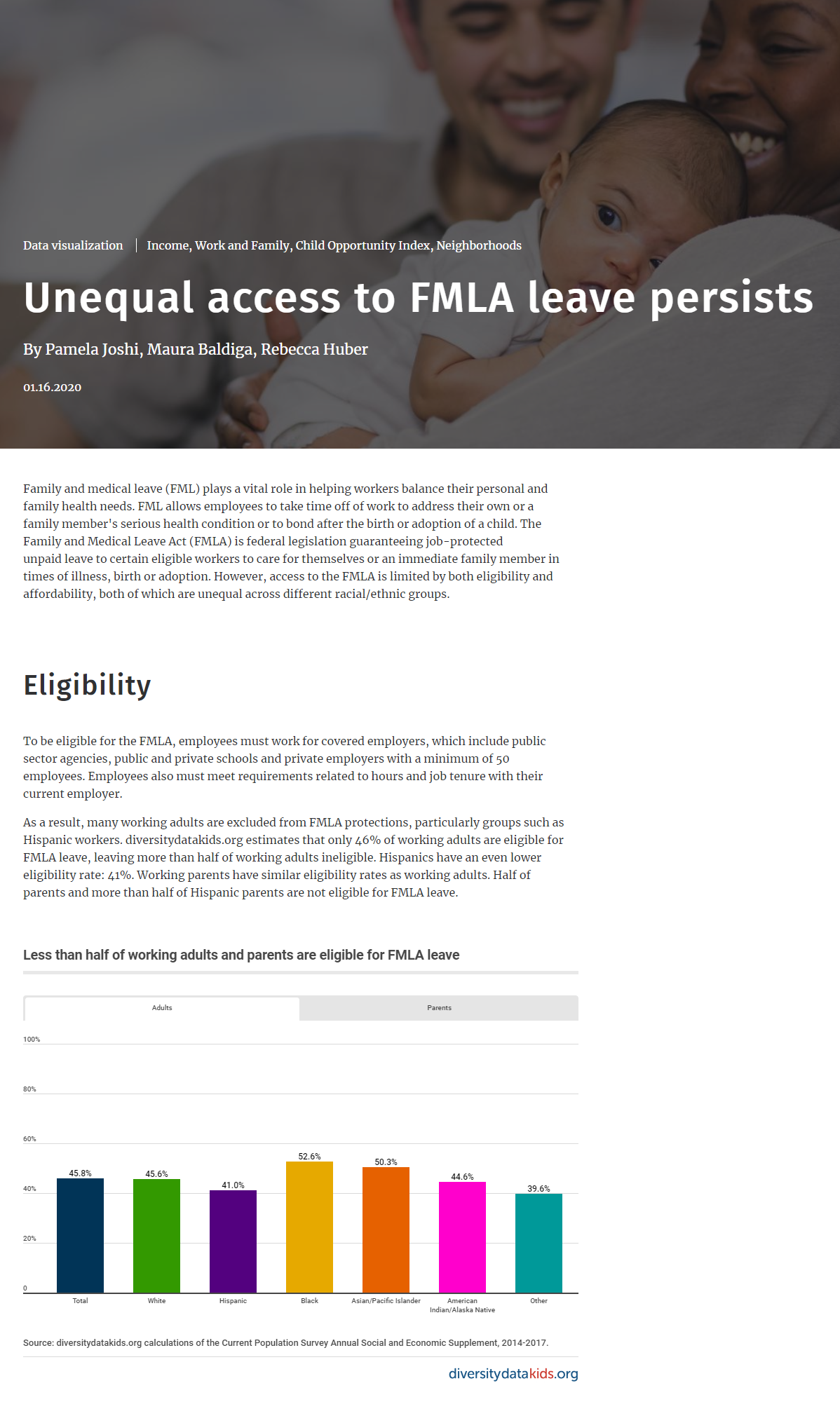 Unequal Access to FMLA Leave Persists